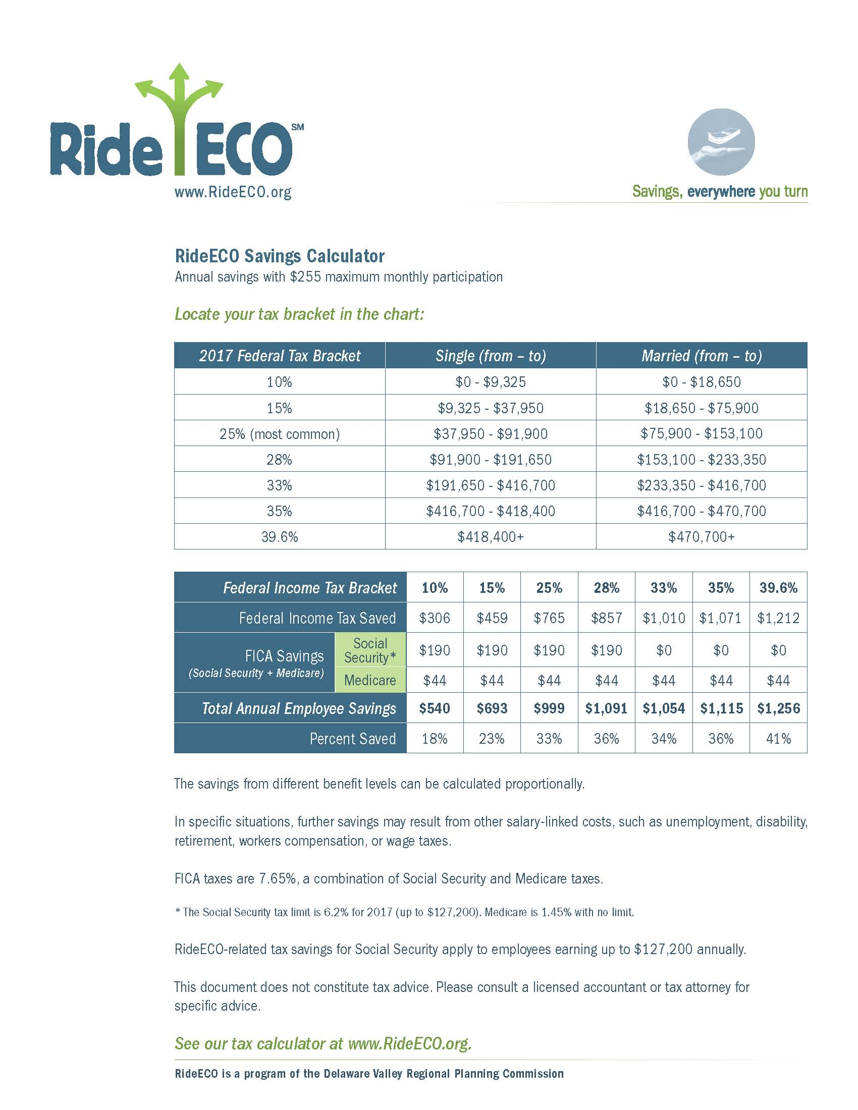 RideECO Blog - RideECO Commuter Benefit Program